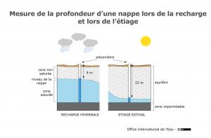 Mesure de la profondeur d'une nappe lors de la recharge et lors de l'étiage