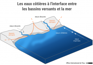 Les eaux côtières à l'interface entre les bassins versants et la mer