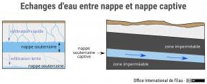 Echanges d'eau entre nappe et nappe captive