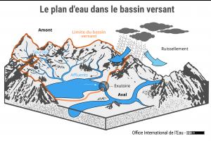 Le plan d'eau dans le bassin versant