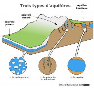 Trois types d'aquifères