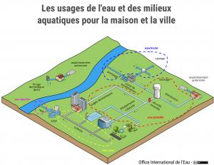 Les usages de l'eau et des milieux aquatiques pour la maison et la ville
