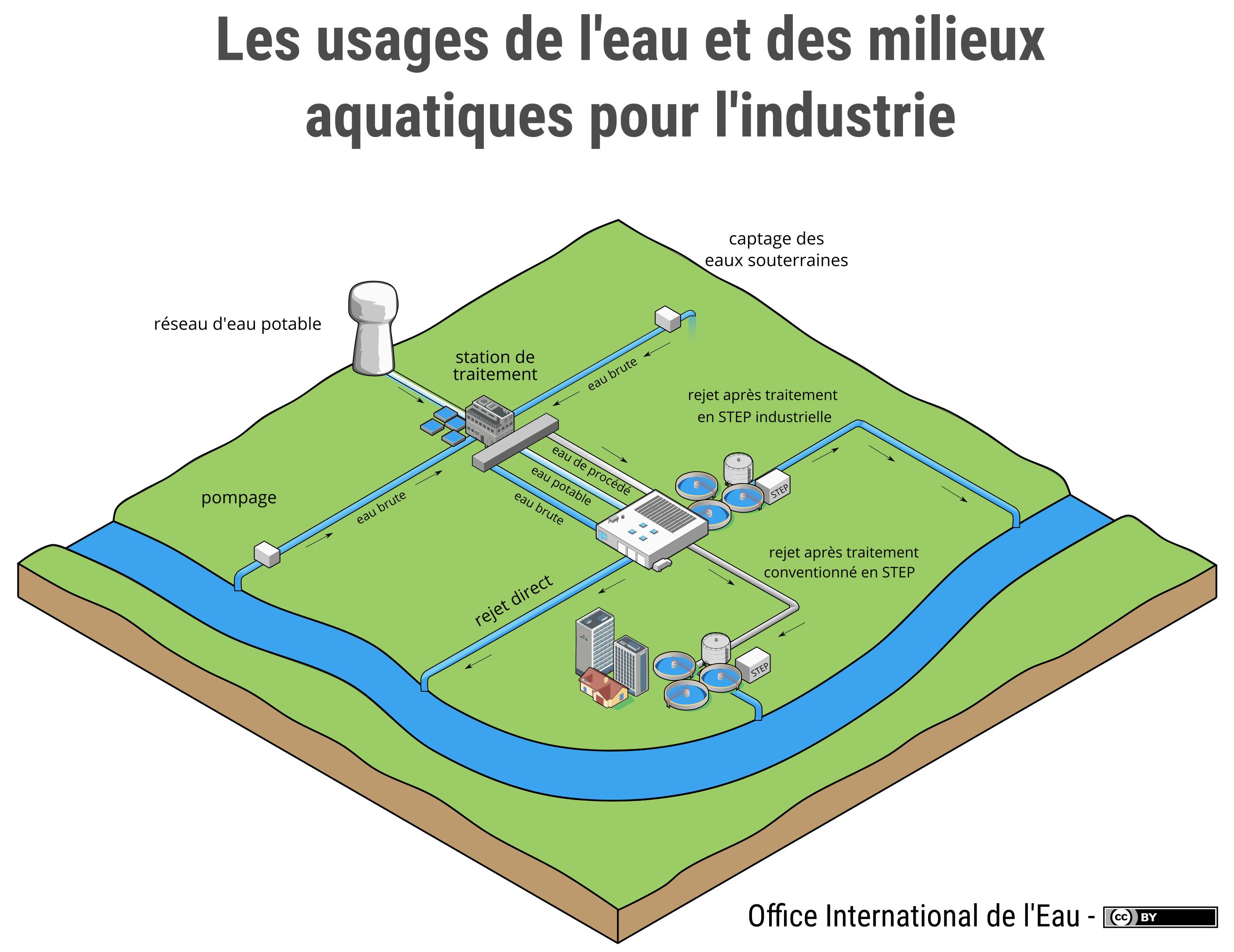 Les usages de l 39 eau et des milieux aquatiques pour l - Office national de l eau et des milieux aquatiques ...