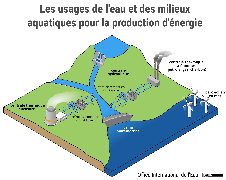 Les usages de l 39 eau et des milieux aquatiques pour la - Office national de l eau et des milieux aquatiques ...