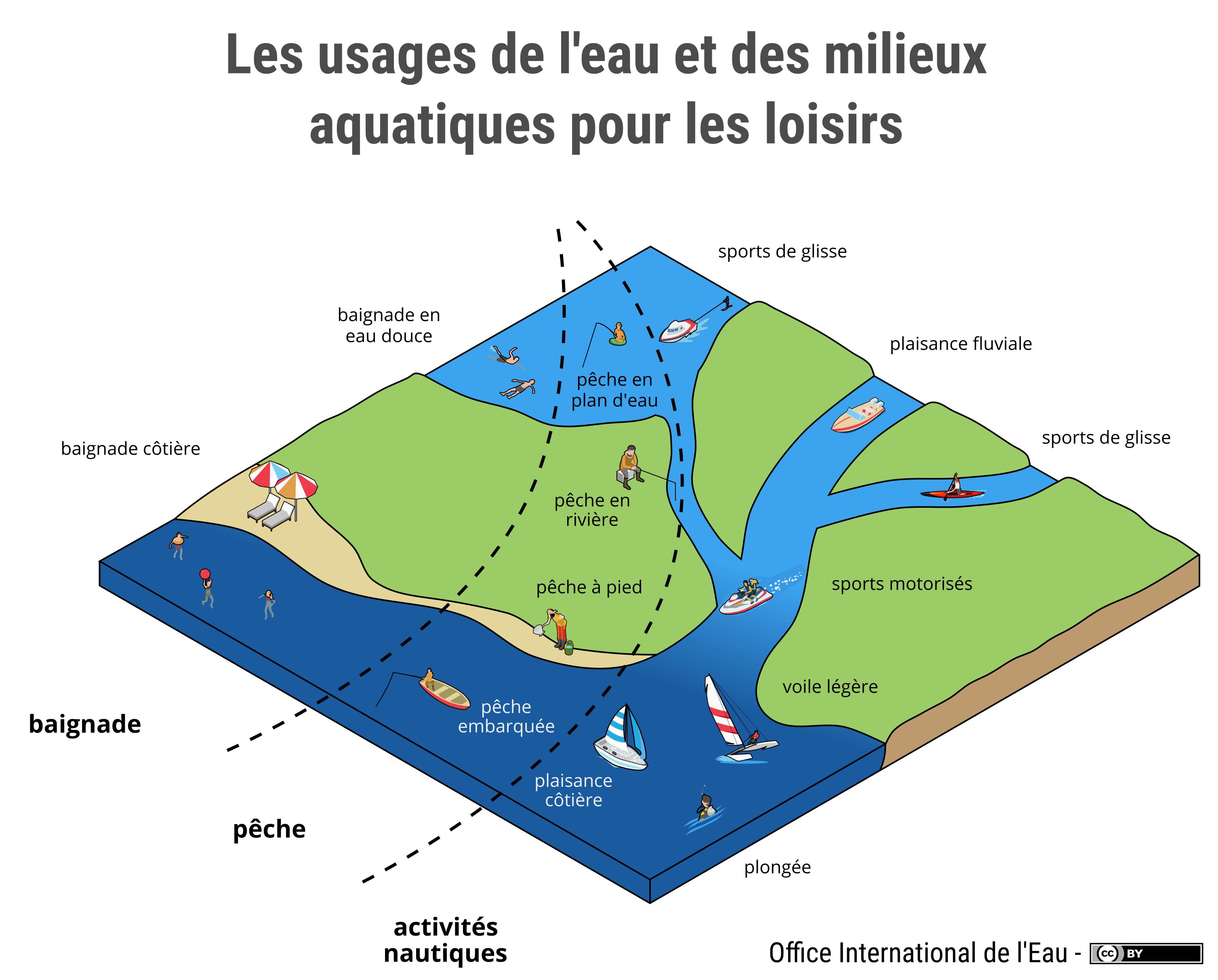 Les usages de l 39 eau et des milieux aquatiques pour les - Office national de l eau et des milieux aquatiques ...