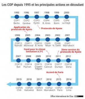 Les COP depuis 1995 et les principales actions en découlant