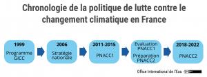 Chronologie de la politique de lutte contre le changement climatique en France