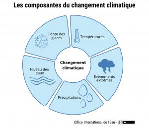 Les composantes du changement climatique