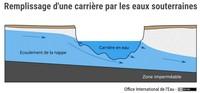 Remplissage d'une carrière par les eaux souterraines