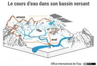 Le cours d'eau dans son bassin versant