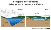 Deux plans d'eau différents : le lac naturel et la retenue artificielle