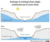 Drainage et recharge d'une nappe souterraine pour le cours d'eau