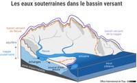 Les eaux souterraines dans le bassin versant