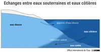 Echanges entre eaux souterraines et eaux côtières