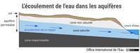 L'écoulement de l'eau dans les aquifères