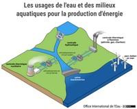 Les usages de l'eau et des milieux aquatiques pour la production d'énergie