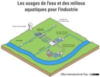 Les usages de l'eau et des milieux aquatiques pour l'industrie