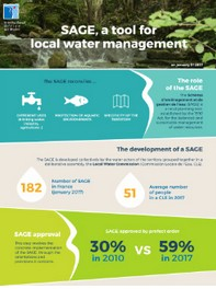 SAGE, a tool for local water management - Situation on 1st January 2017