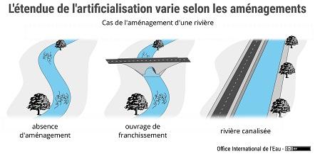 Schéma de différents niveaux d'artificialisation d'une rivière selon les aménagements