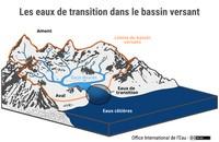 Les eaux de transition dans le bassin versant