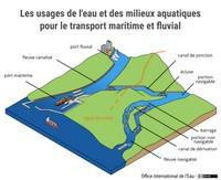 Les usages de l'eau et des milieux aquatiques pour le transport maritime et fluvial