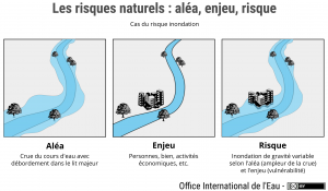 Les risques naturels, schéma d'une inondation