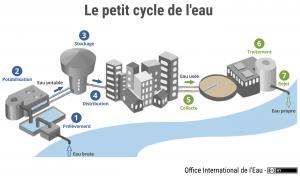 Schéma du petit cycle de l'eau