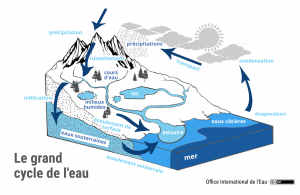 Le grand cycle de l'eau
