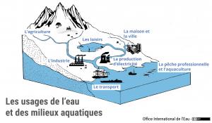 Les usages de l'eau et des milieux aquatiques
