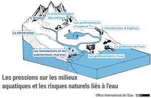 Schéma des pressions sur les milieux et des risques naturels liés à l'eau
