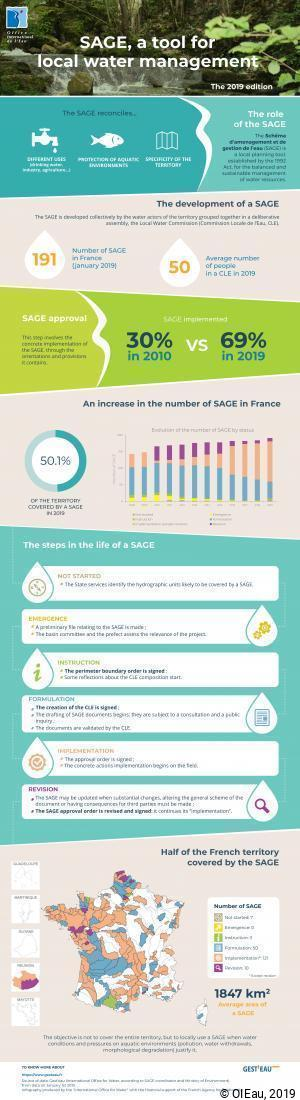 SAGE, a tool for local water management - Edition 2019