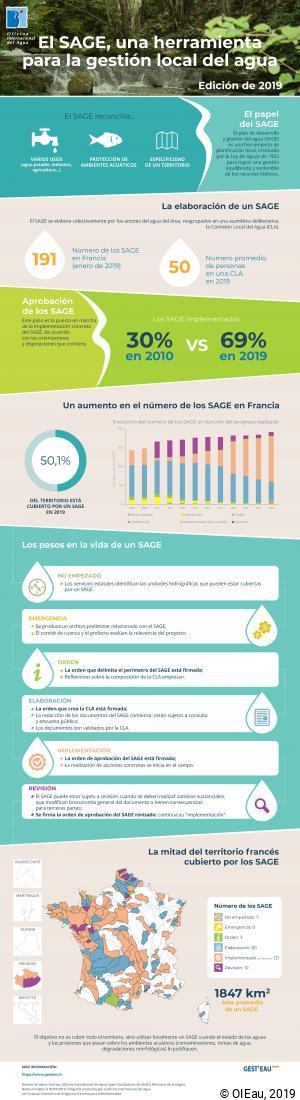 El SAGE, una herramienta para la gestión local del agua - Edición de 2019
